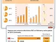 [Infografía] Fuerte crecimiento de comercio electrónico en Vietnam