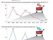 [Infografía] IPC de Vietnam en primera mitad de año