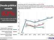 [Infografía] Deuda pública excede 62 por ciento