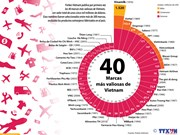[Infografía] Las 40 marcas mas valiosas de Vietnam, según Forbes