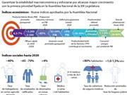[Infografía] Metas de desarrollo socioeconómico 2016-2020
