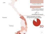 [Infografía] Densidad de parques industriales en Vietnam