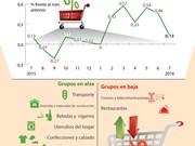 [Infografía] En alza IPC de Vietnam en julio