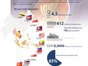 [Infografia] Información general sobre la ASEAN