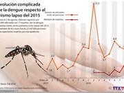 [Infografía] Evolución complicada de la dengue respecto al mismo lapso del 2015