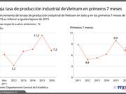 [Infografía] Tasa de producción industrial de Vietnam en primeros 7 meses