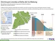 [Infografia] Disminuyen crecidas al Delta del río Mekong