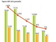[Infografía] IED en Vietnam alcanza 16 mil 430 millones de dólares