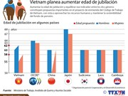 Planean aumentar edad de jubilación en Vietnam