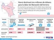[Infografia] Hanoi destinara tres millones de USD para la liberacion del terreno