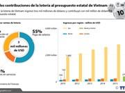 [Infografia] Grandes contribuciones de la lotería al presupuesto estatal de Vietnam