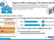 [Infografía] Seguro médico sobrepaga 156 millones de USD