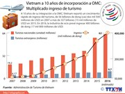 Multiplicado ingreso de turismo de Vietnam tras su integración a OMC