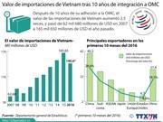 [Infografia] Valor de importaciones de Vietnam tras 10 años de integración a OMC