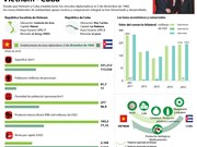 [Infografía] Nexos de amistad y colaboración Vietnam-Cuba