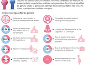 [Infografía] Vietnam cosecha numerosos logros de igualdad de género