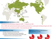 [Infografia] Vietnam, miembro activo de APEC