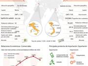 [Infografía] Asociación Estratégica Vietnam–Italia
