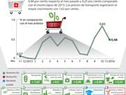 [Infografía] En alza IPC de Vietnam en noviembre