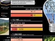 [Infografía] Todos hogares de Vietnam lograrán acceso a electricidad en 2020