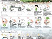 [Infografía] Hanoi fija meta de crecimiento en 2017