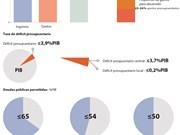[Infografia] Plan nacional de finanzas para el quinquenio 2016-2020