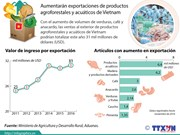 [Infografía] Aumentarán exportaciones de productos agrícolas de Vietnam
