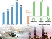 [Infografía] IPI de Vietnam en 2016 aumentó en 7,3%