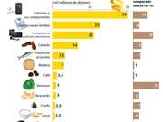 [Infografia] 13 exportaciones con estimado superior a mil millones de USD