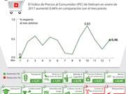 [Infografía] En alza Índice de Precios al Consumidor de Vietnam en enero