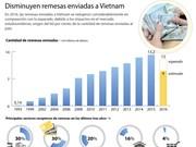 Disminuyen remesas enviadas a Vietnam