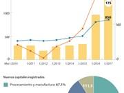 [Infografía] Altas perspectivas de atracción de IED en 2017