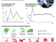 [Infografía] Leve aumento de índice de produccción industrial de Vietnam en enero