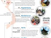 [Infografía] Guía de fiestas primaverales en Vietnam