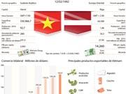 [Infografía] Las relaciones diplomáticas Vietnam-Letonia en últimos 25 años