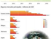 Exportaciones de calzado de Vietnam alcanzan resultado alentador