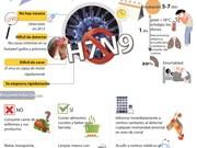 [Infografia] Gripe aviar A/H7N9