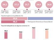 [Infografia] La posición femenina en el desarrollo de Vietnam