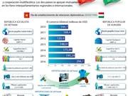 [Infografia] Vietnam y Hungría fortalecen cooperación