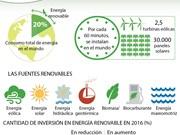 [Infografía] Energía renovable - principal fuente en el futuro