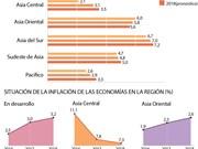 [Infografía] BAD: Economía de Asia podría crecer 5,7% este año