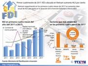 Vietnam alcanza en el primer cuatrimestre de 2014 aumento significativo en atracción de IED