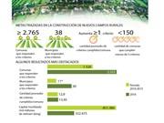 Vietnam impulsa construcción de nuevas zonas rurales