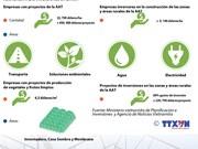 [Infografia] Asistencia a inversiones en agricultura de alta tecnología