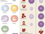 [Infografia] Sector privado, fuerza motriz de la economía nacional