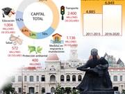 [Infografía] Ciudad Ho Chi Minh centra sus inversiones en cinco ámbitos importantes