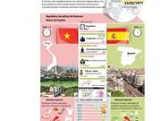 [Infografia] Vietnam y España conmemoran aniversario 40 del establecimiento de lazos diplomáticos
