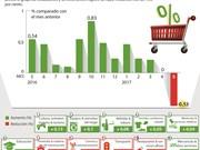 [Infografia] Índice de Precios al Consumidor en mayo disminuye en 0.83 por ciento