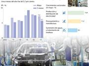 [Infografía] IPI de Vietnam crece 7,2 por ciento en mayo