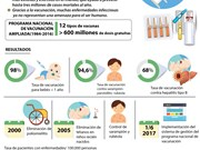 [Infografía] Logros del Programa nacional de vacunación ampliada de Vietnam